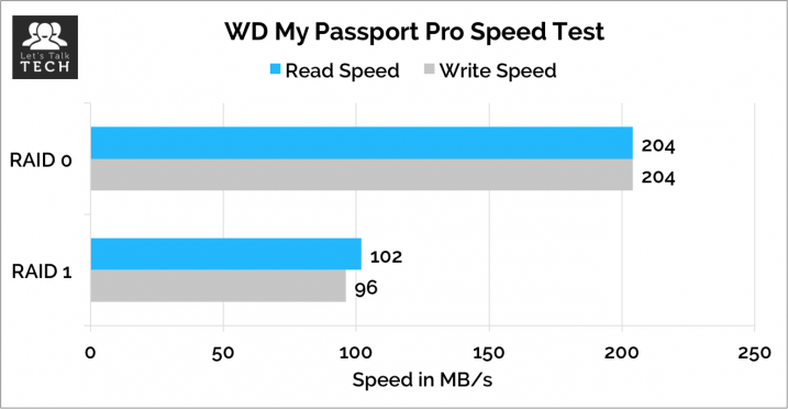 WD-My-Passport-Pro-performance