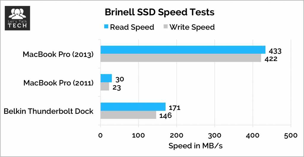 Brinell-SSD-Speed-Tests
