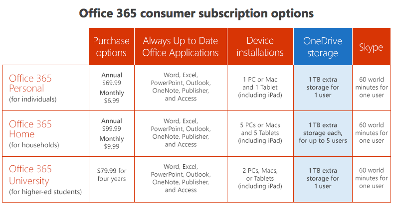 Office-365-subscription-options